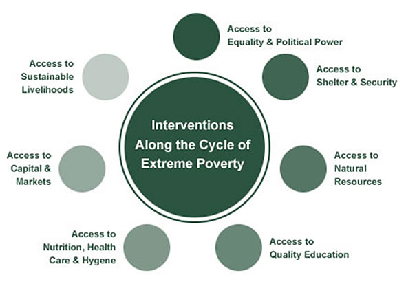 cycle-of-poverty-diagram