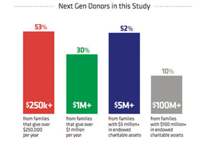 donors-in-study1